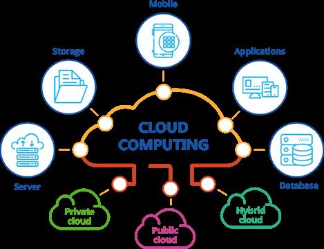 Gateway Cloud Computing